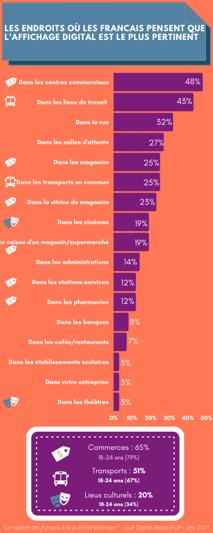 rapport des français vis à vis des écrans digitaux